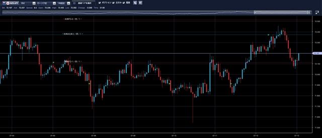 ニュージーランドドル/円チャート